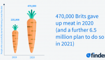 UK-diet-trends-2021