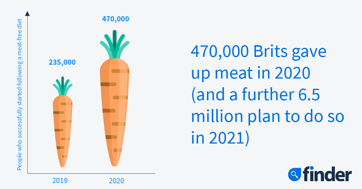 UK-diet-trends-2021